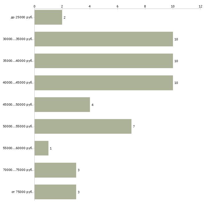 Найти работу косметолог по лицу  - График распределения вакансий «косметолог по лицу» по зарплате