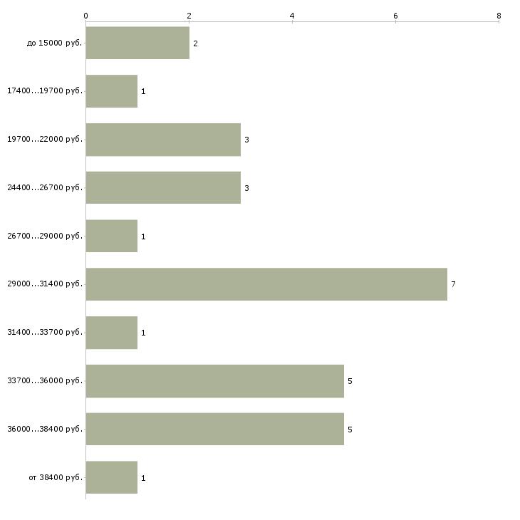 Найти работу курьер с автомобилем  - График распределения вакансий «курьер с автомобилем» по зарплате