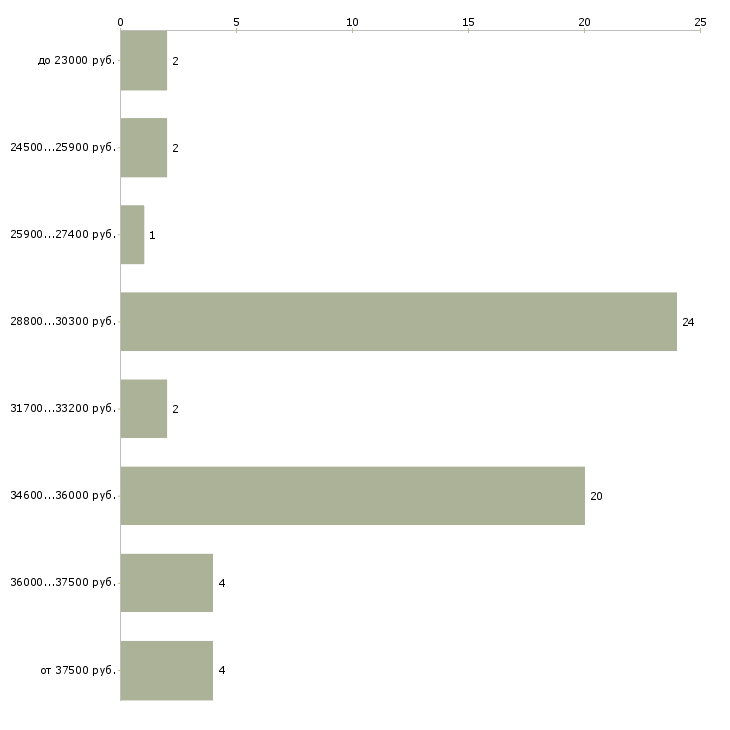 Найти работу милиционер  - График распределения вакансий «милиционер» по зарплате