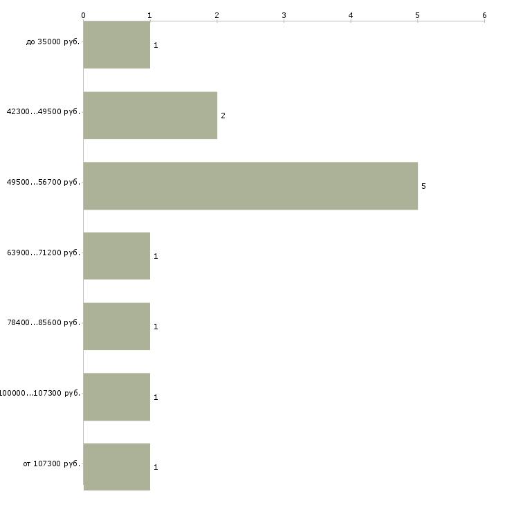 Найти работу начальник охраны  - График распределения вакансий «начальник охраны» по зарплате