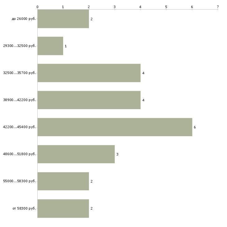 Найти работу оперуполномоченные  - График распределения вакансий «оперуполномоченные» по зарплате