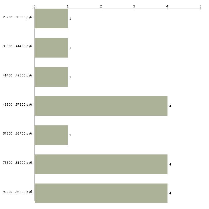 Найти работу охранник вахтой  - График распределения вакансий «охранник вахтой» по зарплате