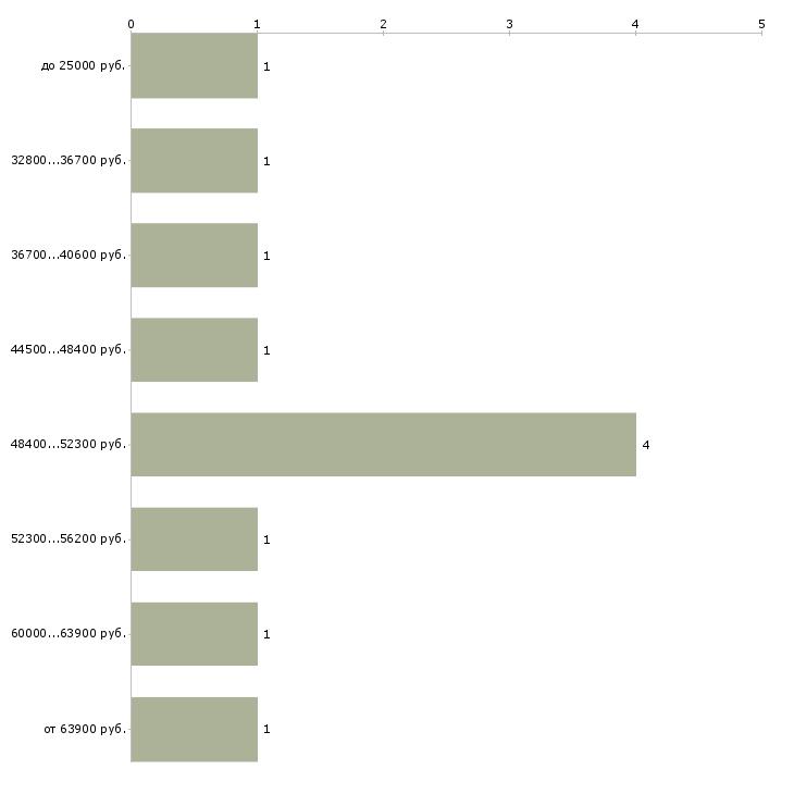 Найти работу повара в столовую  - График распределения вакансий «повара в столовую» по зарплате