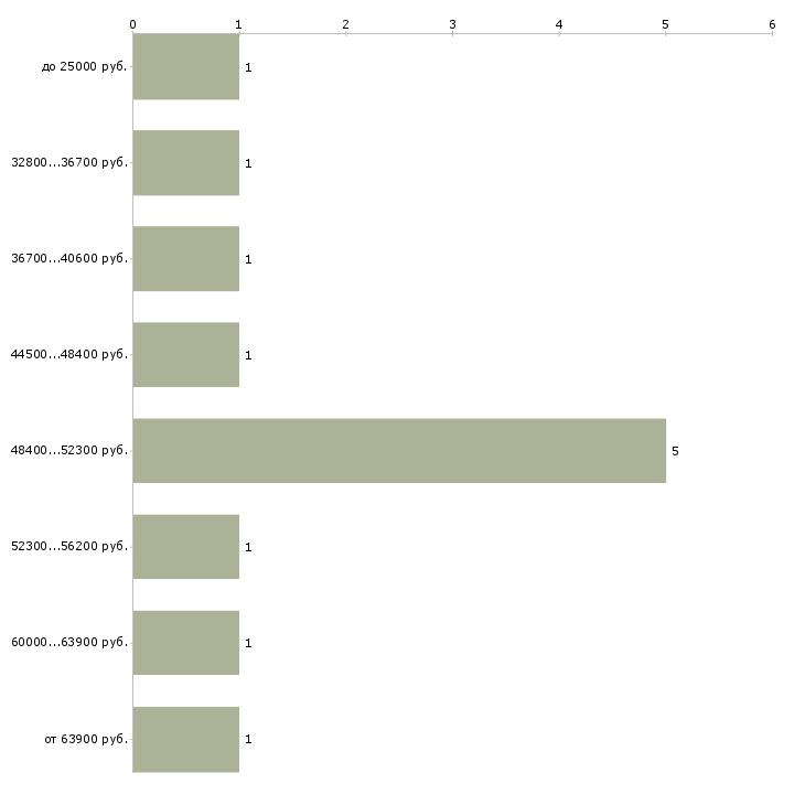 Найти работу повара столовой  - График распределения вакансий «повара столовой» по зарплате