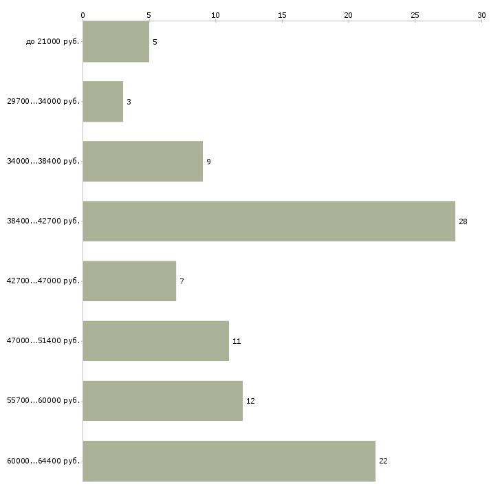Найти работу подработка в выходные дни  - График распределения вакансий «подработка в выходные дни» по зарплате