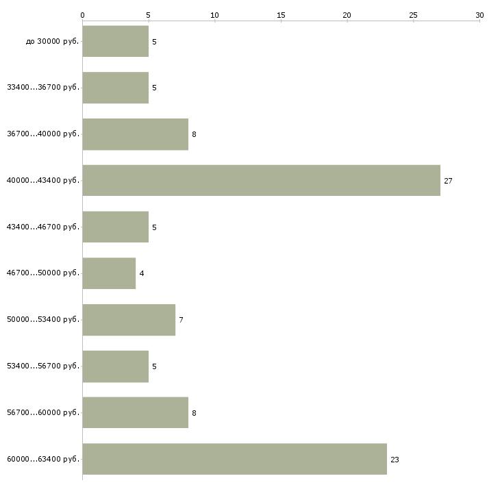 Найти работу подработка на выходные дни  - График распределения вакансий «подработка на выходные дни» по зарплате