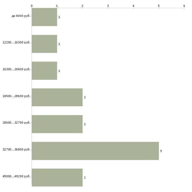Найти работу преподаватель английского языка  - График распределения вакансий «преподаватель английского языка» по зарплате