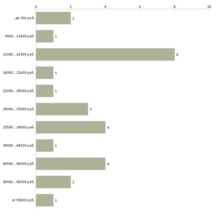 Найти работу промоутер с ежедневной оплатой  - График распределения вакансий «промоутер с ежедневной оплатой» по зарплате