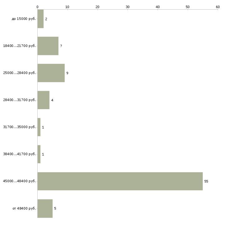 Найти работу реально заработать всем  - График распределения вакансий «реально заработать всем» по зарплате