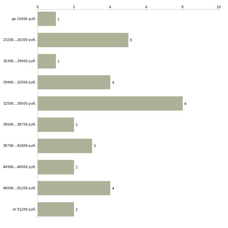 Найти работу реаниматолог  - График распределения вакансий «реаниматолог» по зарплате