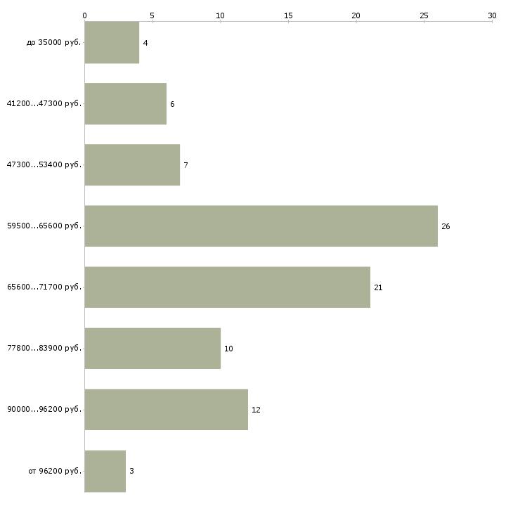 Найти работу ремонт и отделка  - График распределения вакансий «ремонт и отделка» по зарплате