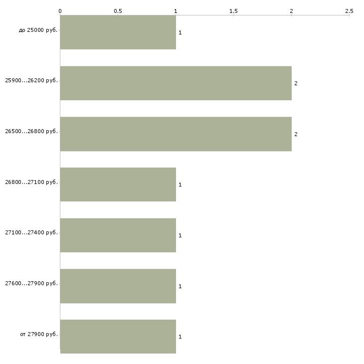 Найти работу референт  - График распределения вакансий «референт» по зарплате