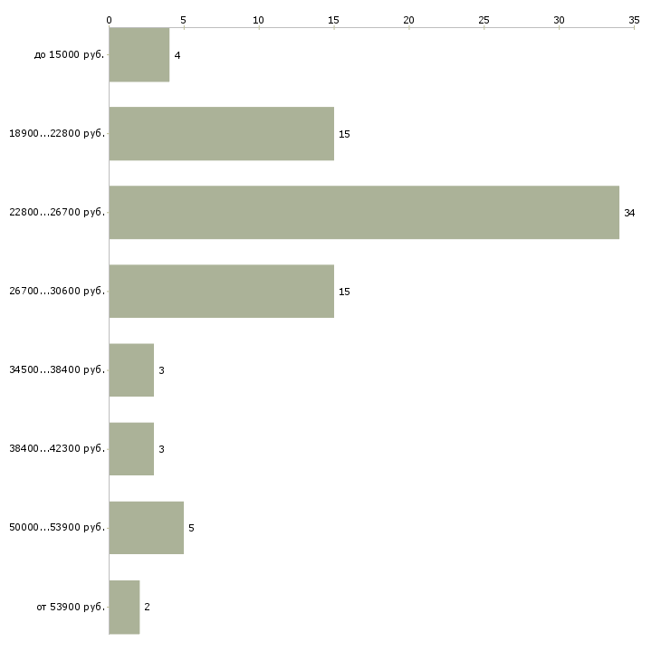 Найти работу сотрудник магазина  - График распределения вакансий «сотрудник магазина» по зарплате