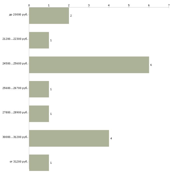 Найти работу студенты на подработку  - График распределения вакансий «студенты на подработку» по зарплате