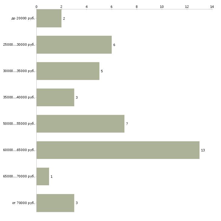 Найти работу тату мастер  - График распределения вакансий «тату мастер» по зарплате