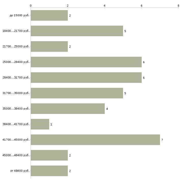 Найти работу текстовый редактор  - График распределения вакансий «текстовый редактор» по зарплате