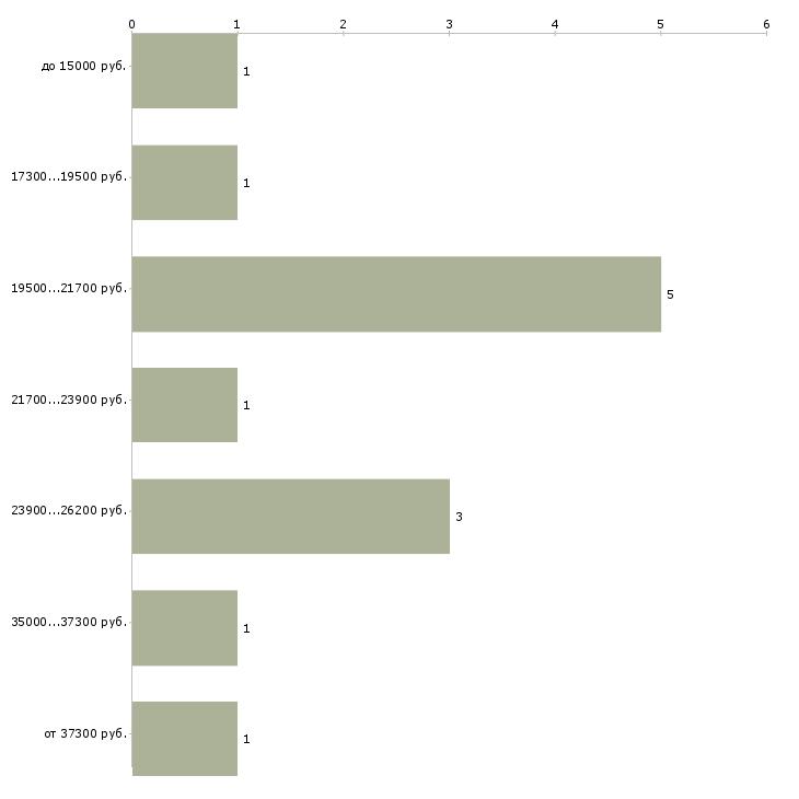 Найти работу только для мам в декрете  - График распределения вакансий «только для мам в декрете» по зарплате