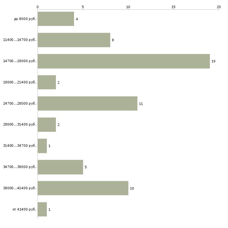 Найти работу уборщица на вечер  - График распределения вакансий «уборщица на вечер» по зарплате
