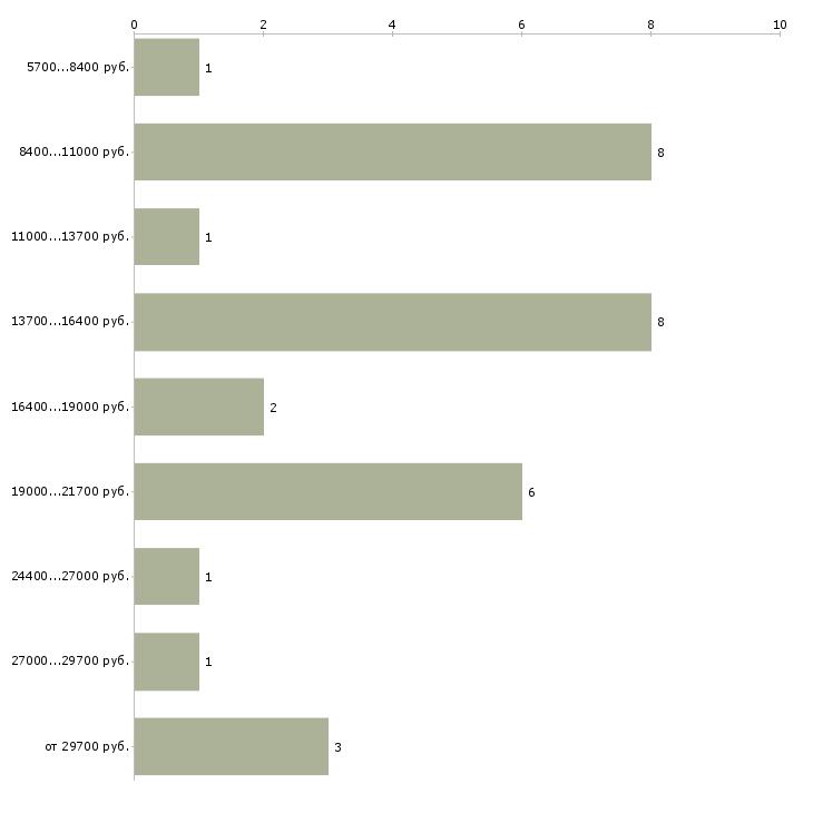 Найти работу уборщица на неполный день  - График распределения вакансий «уборщица на неполный день» по зарплате