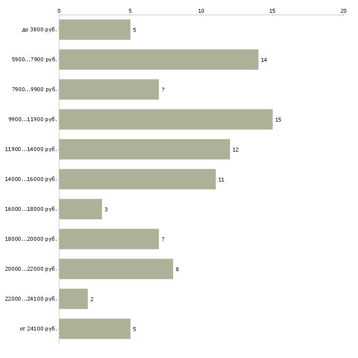Найти работу уборщица на неполный рабочий день  - График распределения вакансий «уборщица на неполный рабочий день» по зарплате