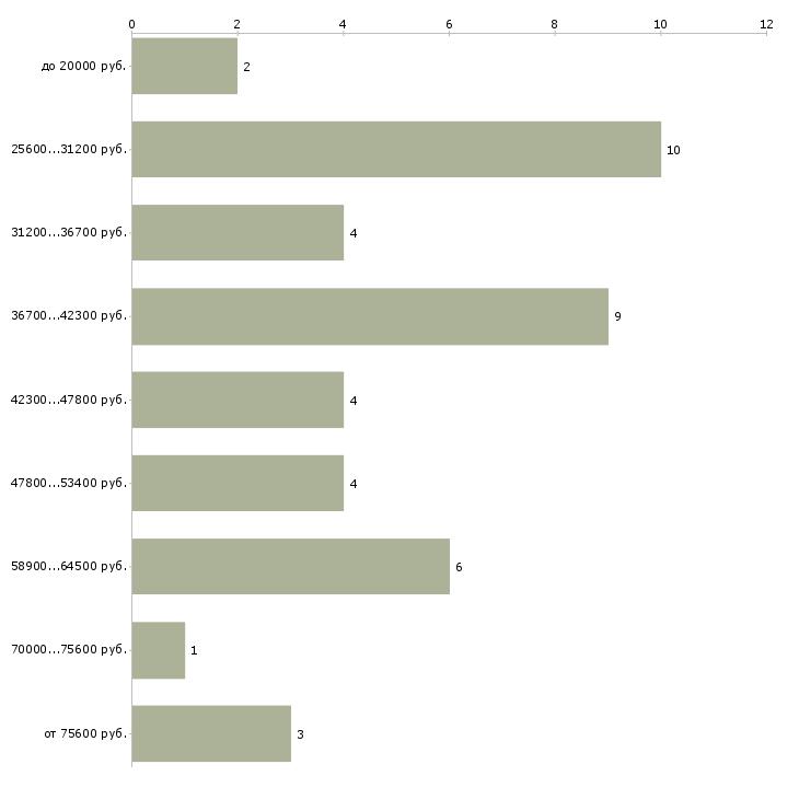 Найти работу филолог  - График распределения вакансий «филолог» по зарплате