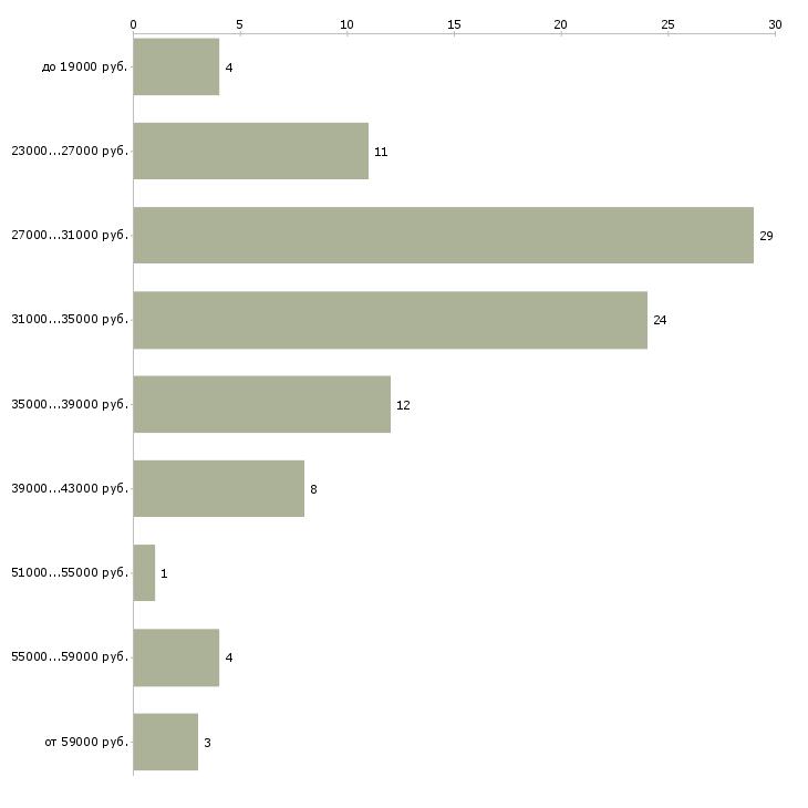 Найти работу юрист компании  - График распределения вакансий «юрист компании» по зарплате
