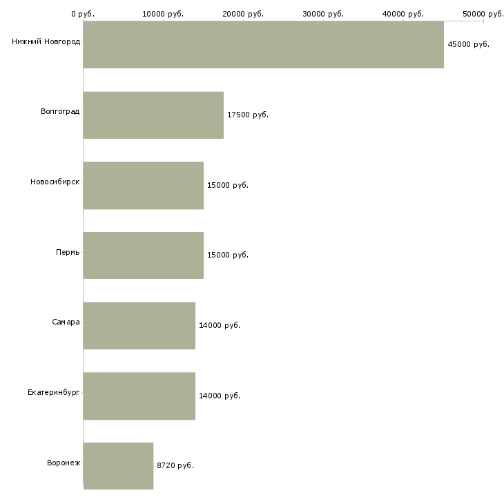 Поиск работы учитель русского языка и литературы-Медиана зарплаты для вакансии «учитель русского языка и литературы» в других городах