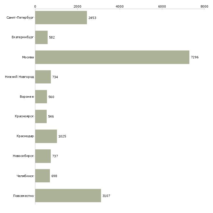 Найти работу в свободном графике-Число вакансий «в свободном графике» на сайте в городах Росcии