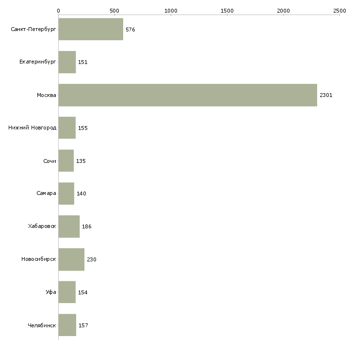 Найти работу главный специалист-Число вакансий «главный специалист» на сайте в городах Росcии