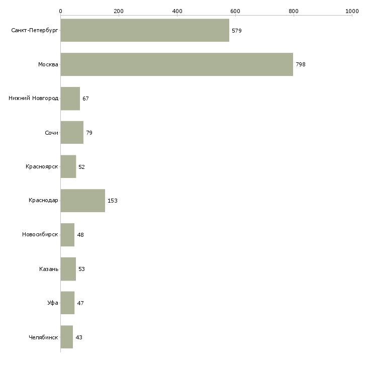 Найти работу горничной-Число вакансий «горничной» на сайте в городах Росcии