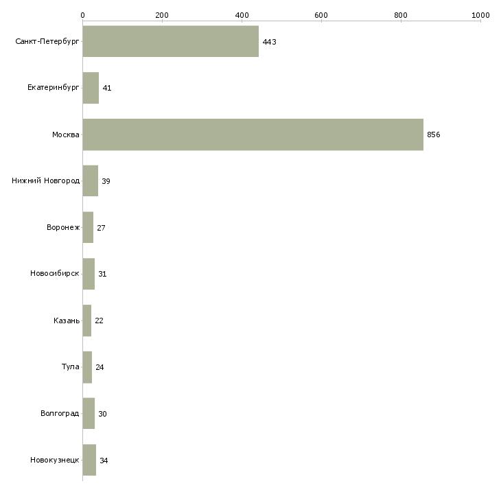 Найти работу грузчик ежедневно-Число вакансий «грузчик ежедневно» на сайте в городах Росcии