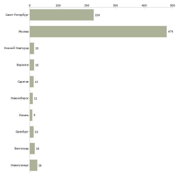 Найти работу грузчик с ежедневной оплатой-Число вакансий «грузчик с ежедневной оплатой» на сайте в городах Росcии