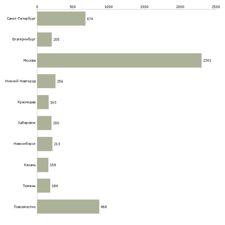 Найти работу информационная деятельность-Число вакансий «информационная деятельность» на сайте в городах Росcии