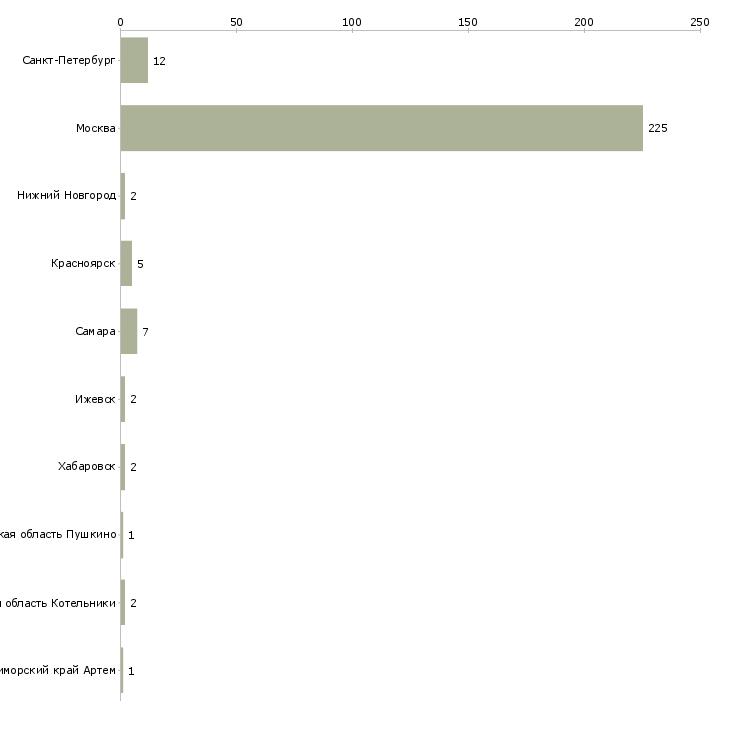 Найти работу клинер-Число вакансий «клинер» на сайте в городах Росcии