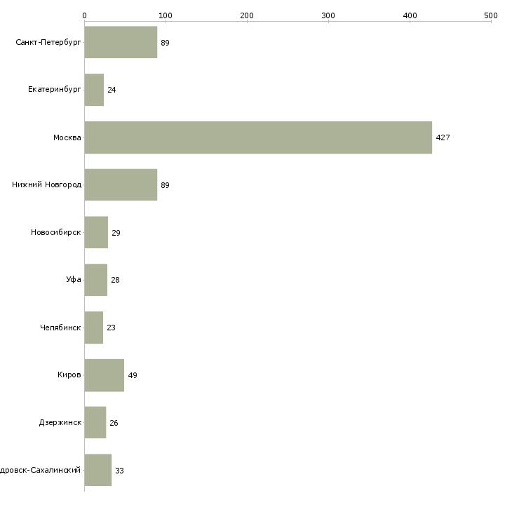 Найти работу курьер авто-Число вакансий «курьер авто» на сайте в городах Росcии