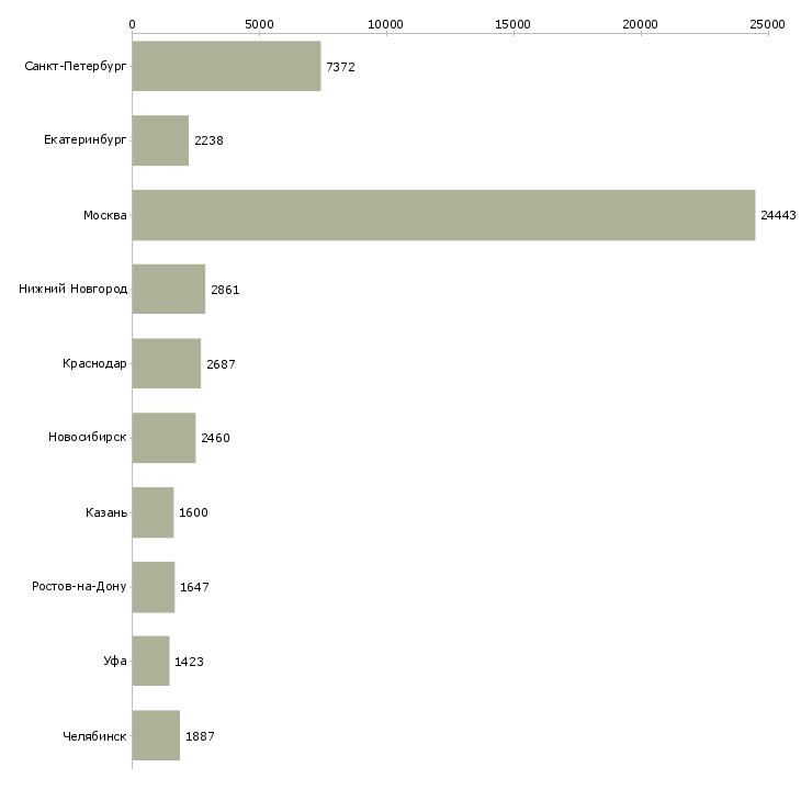 Найти работу менеджер по работе в клиентами-Число вакансий «менеджер по работе в клиентами» на сайте в городах Росcии