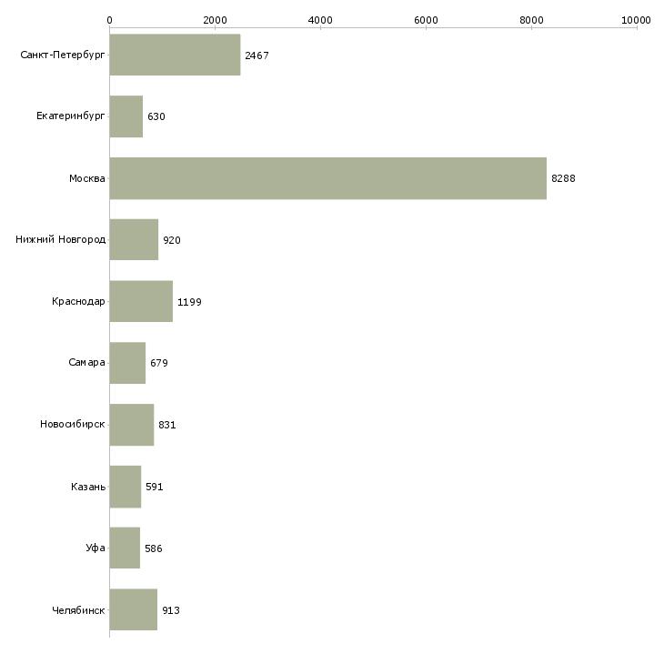 Найти работу офисная работа-Число вакансий «офисная работа» на сайте в городах Росcии