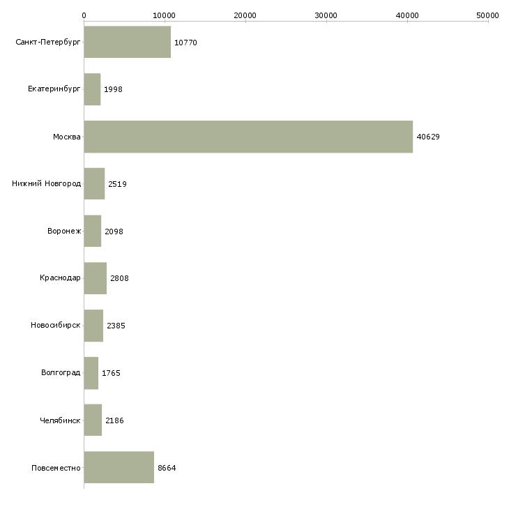 Найти работу работаем дома-Число вакансий «работаем дома» на сайте в городах Росcии