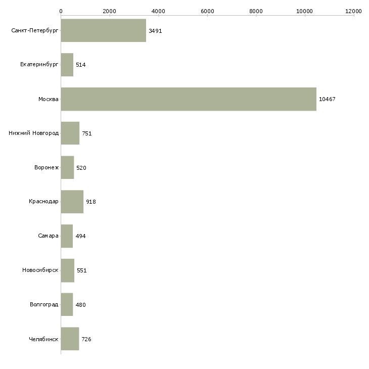 Найти работу рабочий по дому-Число вакансий «рабочий по дому» на сайте в городах Росcии