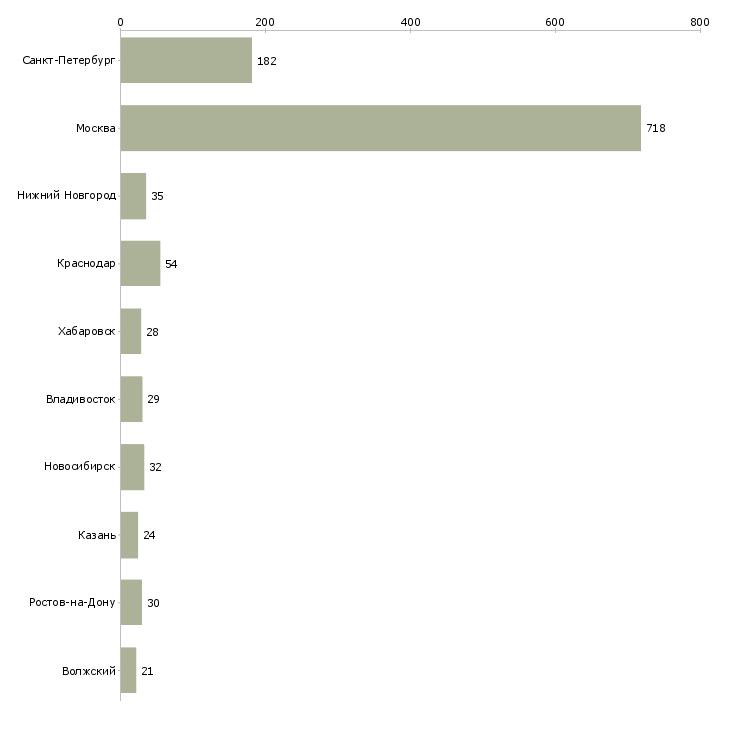 Найти работу руководитель департамента-Число вакансий «руководитель департамента» на сайте в городах Росcии
