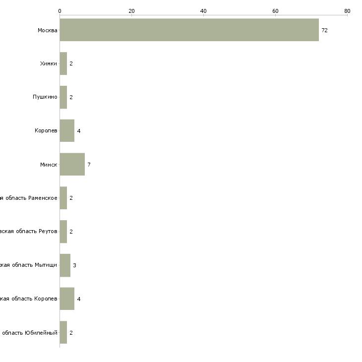 Найти работу сиделка приходящая-Число вакансий «сиделка приходящая» на сайте в городах Росcии