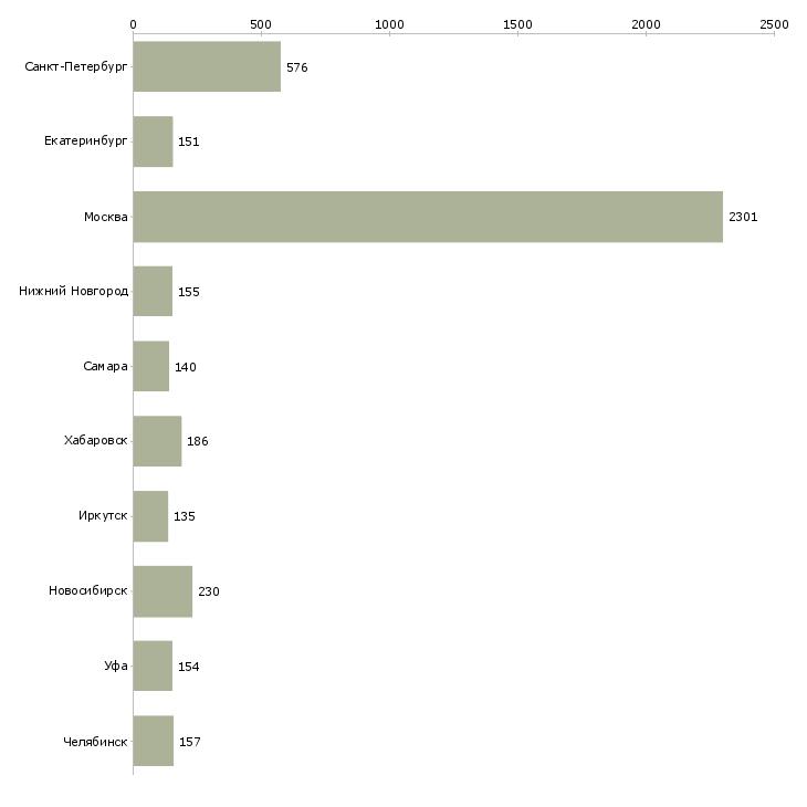 Найти работу специалист главный-Число вакансий «специалист главный» на сайте в городах Росcии