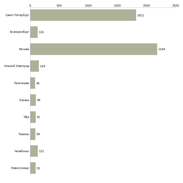 Найти работу с ежедневными выплатами-Число вакансий «с ежедневными выплатами» на сайте в городах Росcии
