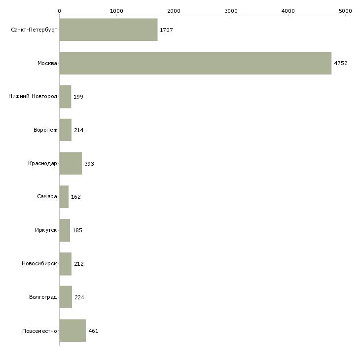Найти работу с частичной занятостью-Число вакансий «с частичной занятостью» на сайте в городах Росcии