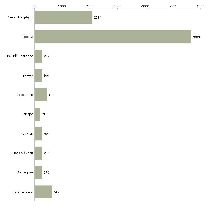 Найти работу частичной занятости-Число вакансий «частичной занятости» на сайте в городах Росcии