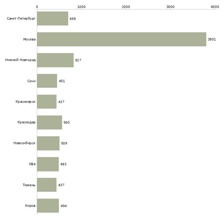 Найти работу юрист компании-Число вакансий «юрист компании» на сайте в городах Росcии
