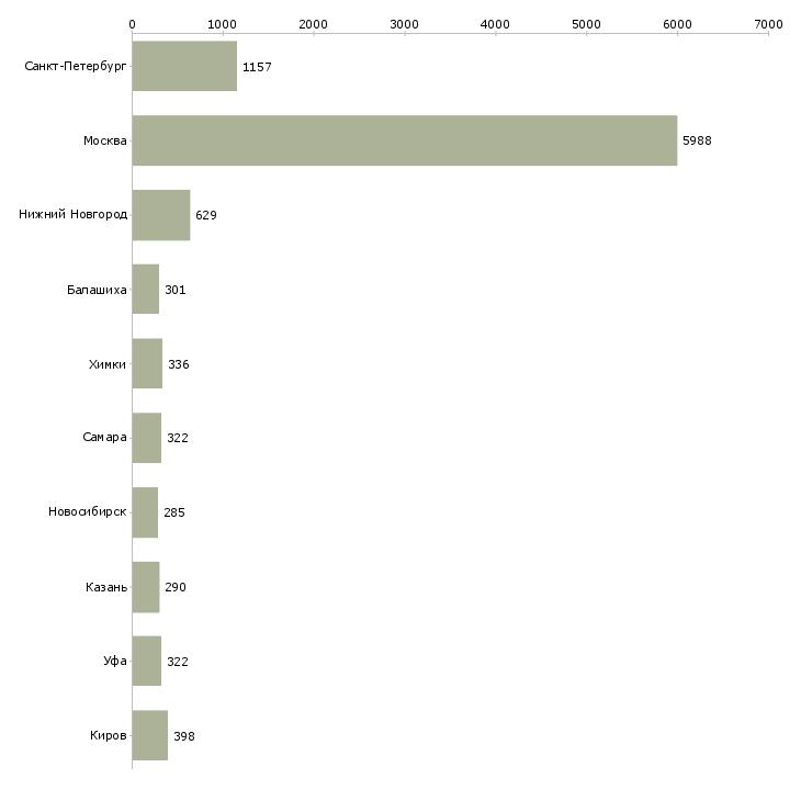 Свежие вакансии геотек работа донецкой области свежие вакансии