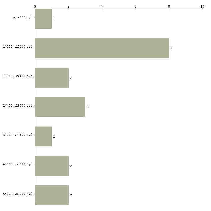 Найти работу администратор в клуб  - График распределения вакансий «администратор в клуб» по зарплате