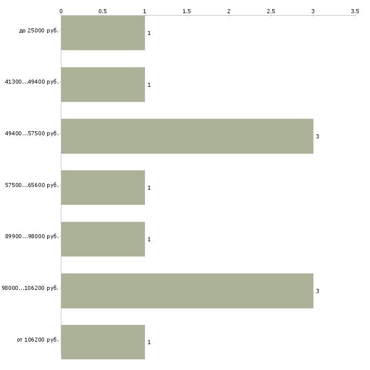 Найти работу водителей на подработку  - График распределения вакансий «водителей на подработку» по зарплате