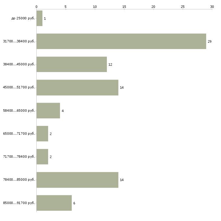 Найти работу водитель автомобиля в аренду  - График распределения вакансий «водитель автомобиля в аренду» по зарплате